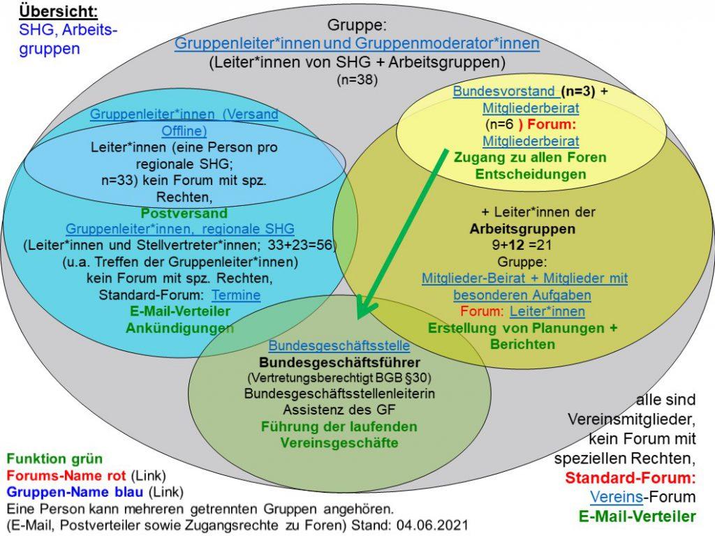Orniogramm in dem die Zusamensetzung verschiedener Übergruppen der SHG und AG-Gruppenleiter*innen verdeutlicht wird.